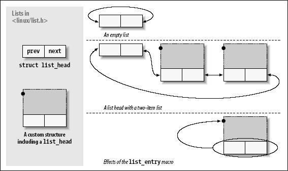链表头数据结构
